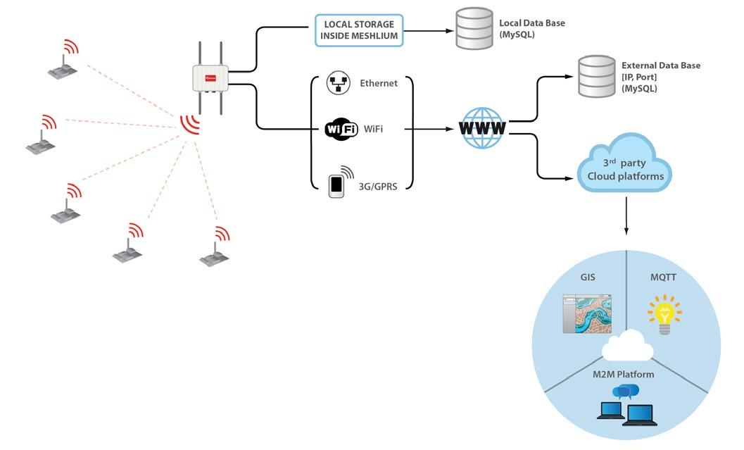Waspmote Wireless Sensor Networks Open Source Platform