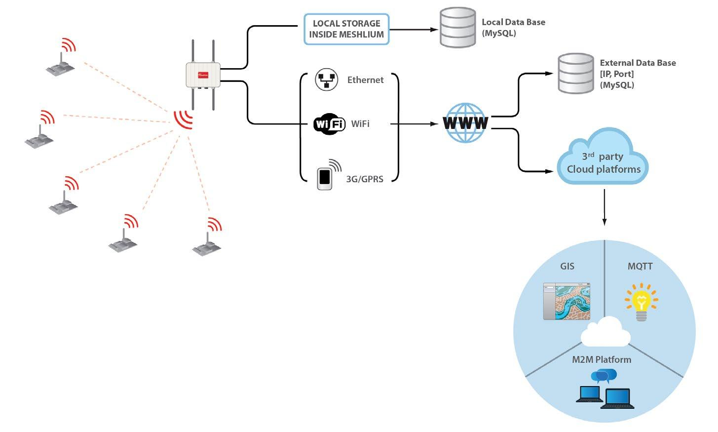 Waspmote Wireless Sensor Networks Open Source Platform Rain Water Alarm Circuit Local Data Base