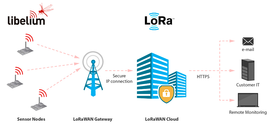 LoRaWAN Technology for Arduino, Waspmote and Raspberry Pi
