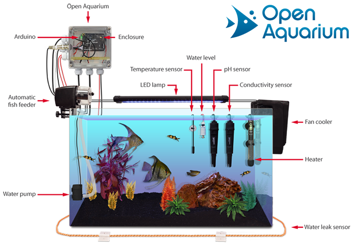 Open aquarium aquaponics and fish tank monitoring for