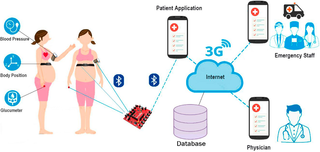 Smart m-Health Application for Pregnancy Care Using Body Area Networks project diagram